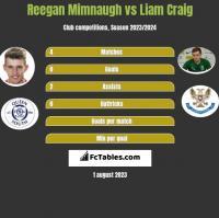Reegan Mimnaugh vs Liam Craig h2h player stats