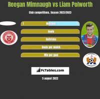 Reegan Mimnaugh vs Liam Polworth h2h player stats
