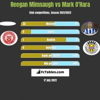 Reegan Mimnaugh vs Mark O'Hara h2h player stats