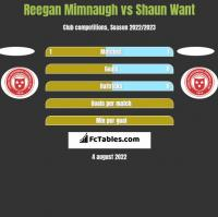 Reegan Mimnaugh vs Shaun Want h2h player stats