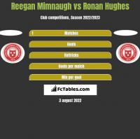 Reegan Mimnaugh vs Ronan Hughes h2h player stats