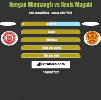 Reegan Mimnaugh vs Bevis Mugabi h2h player stats