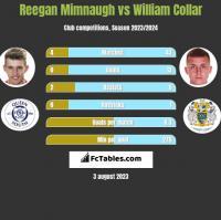 Reegan Mimnaugh vs William Collar h2h player stats