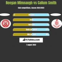Reegan Mimnaugh vs Callum Smith h2h player stats