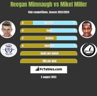 Reegan Mimnaugh vs Mikel Miller h2h player stats