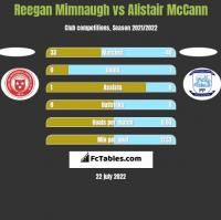Reegan Mimnaugh vs Alistair McCann h2h player stats