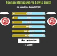 Reegan Mimnaugh vs Lewis Smith h2h player stats