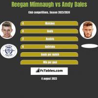 Reegan Mimnaugh vs Andy Dales h2h player stats