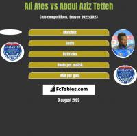 Ali Ates vs Abdul Aziz Tetteh h2h player stats
