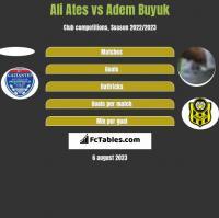 Ali Ates vs Adem Buyuk h2h player stats