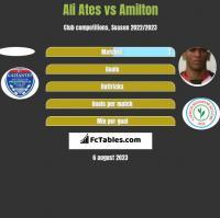 Ali Ates vs Amilton h2h player stats