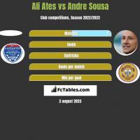 Ali Ates vs Andre Sousa h2h player stats