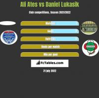 Ali Ates vs Daniel Lukasik h2h player stats