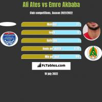 Ali Ates vs Emre Akbaba h2h player stats