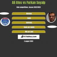 Ali Ates vs Furkan Soyalp h2h player stats
