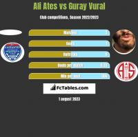 Ali Ates vs Guray Vural h2h player stats