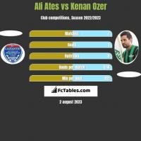 Ali Ates vs Kenan Ozer h2h player stats