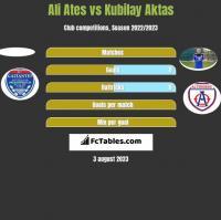 Ali Ates vs Kubilay Aktas h2h player stats