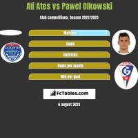 Ali Ates vs Pawel Olkowski h2h player stats