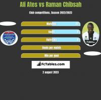 Ali Ates vs Raman Chibsah h2h player stats