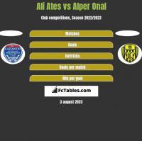 Ali Ates vs Alper Onal h2h player stats