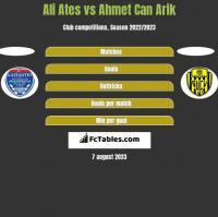 Ali Ates vs Ahmet Can Arik h2h player stats