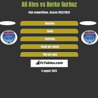Ali Ates vs Berke Gurbuz h2h player stats