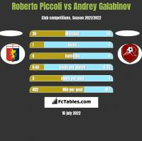 Roberto Piccoli vs Andrey Galabinov h2h player stats