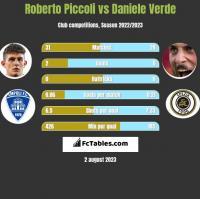 Roberto Piccoli vs Daniele Verde h2h player stats