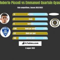 Roberto Piccoli vs Emmanuel Quartsin Gyasi h2h player stats