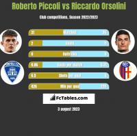 Roberto Piccoli vs Riccardo Orsolini h2h player stats