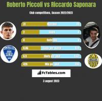 Roberto Piccoli vs Riccardo Saponara h2h player stats