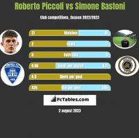 Roberto Piccoli vs Simone Bastoni h2h player stats