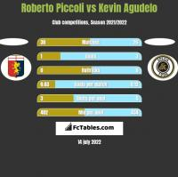 Roberto Piccoli vs Kevin Agudelo h2h player stats