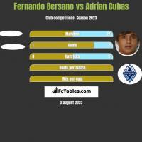 Fernando Bersano vs Adrian Cubas h2h player stats