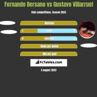 Fernando Bersano vs Gustavo Villarruel h2h player stats