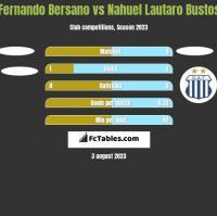 Fernando Bersano vs Nahuel Lautaro Bustos h2h player stats