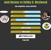 Josh Benson vs Ashley R. Westwood h2h player stats