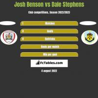 Josh Benson vs Dale Stephens h2h player stats