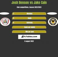 Josh Benson vs Jake Cain h2h player stats