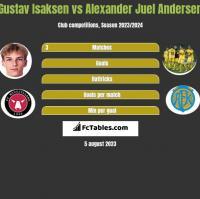 Gustav Isaksen vs Alexander Juel Andersen h2h player stats
