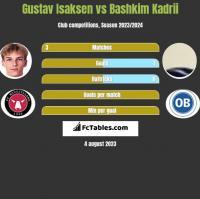 Gustav Isaksen vs Bashkim Kadrii h2h player stats