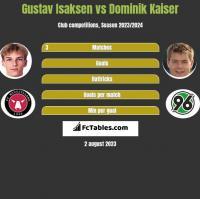 Gustav Isaksen vs Dominik Kaiser h2h player stats
