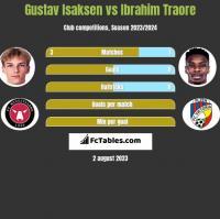 Gustav Isaksen vs Ibrahim Traore h2h player stats