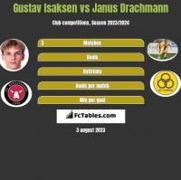 Gustav Isaksen vs Janus Drachmann h2h player stats