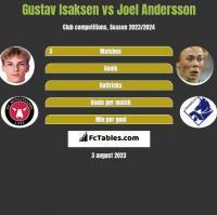 Gustav Isaksen vs Joel Andersson h2h player stats