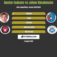 Gustav Isaksen vs Johan Absalonsen h2h player stats