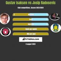 Gustav Isaksen vs Josip Radosevic h2h player stats