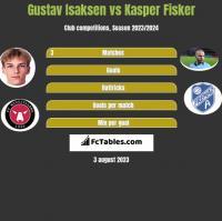 Gustav Isaksen vs Kasper Fisker h2h player stats