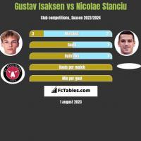 Gustav Isaksen vs Nicolae Stanciu h2h player stats